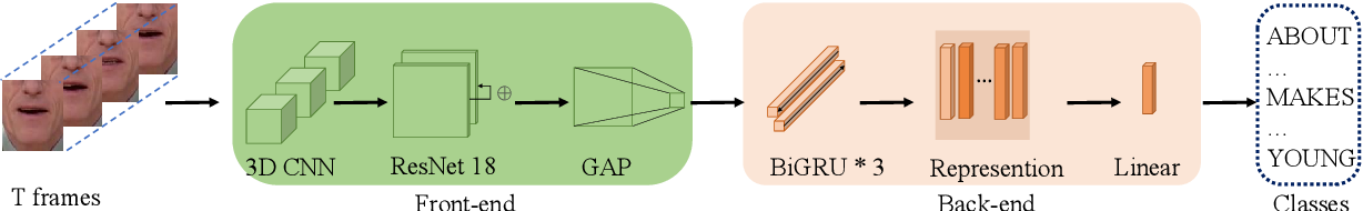 Figure 2 for Mutual Information Maximization for Effective Lip Reading