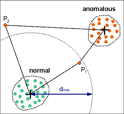 PDF] Traffic Anomaly Detection Using K-Means Clustering - Semantic