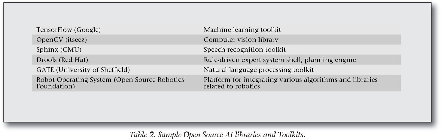Table 2 from Building AI Applications: Yesterday, Today, and