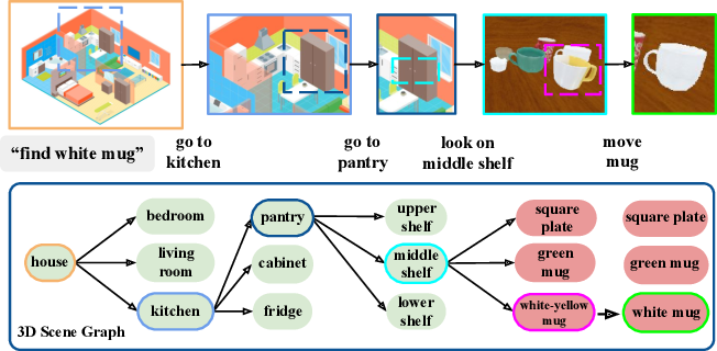 Figure 2 for Semantic and Geometric Modeling with Neural Message Passing in 3D Scene Graphs for Hierarchical Mechanical Search
