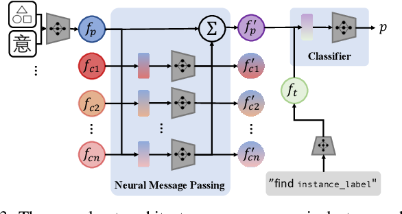 Figure 3 for Semantic and Geometric Modeling with Neural Message Passing in 3D Scene Graphs for Hierarchical Mechanical Search
