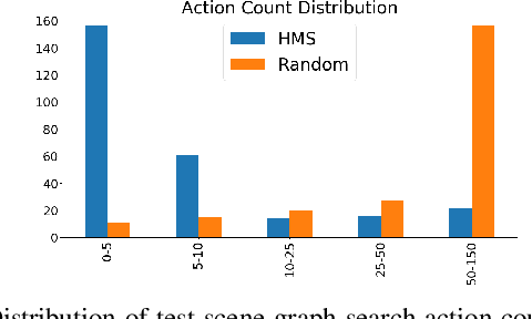 Figure 4 for Semantic and Geometric Modeling with Neural Message Passing in 3D Scene Graphs for Hierarchical Mechanical Search