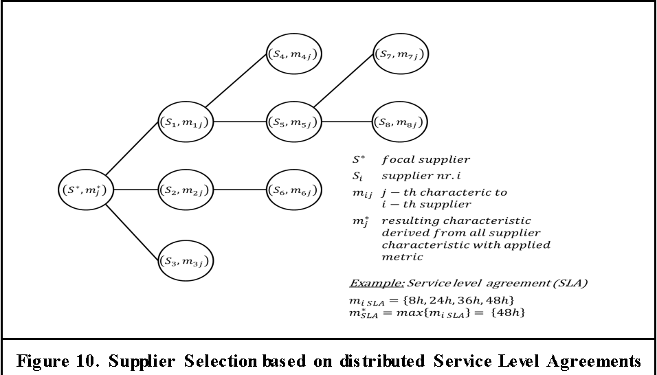 Figure 10 From E Procurement Of Cloud Based Information Systems A