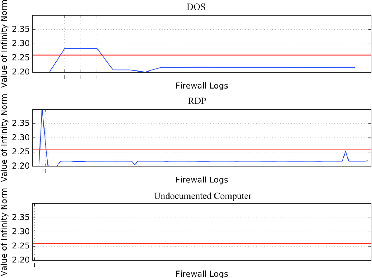 Figure 7 2 from Cyber Security Network Anomaly Detection and