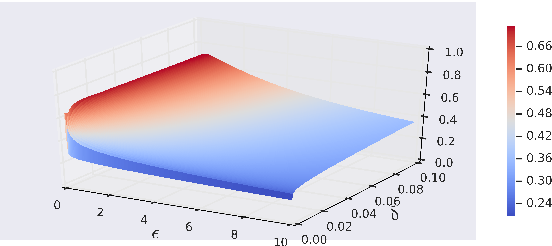 Figure 2 for Truncated Laplacian Mechanism for Approximate Differential Privacy