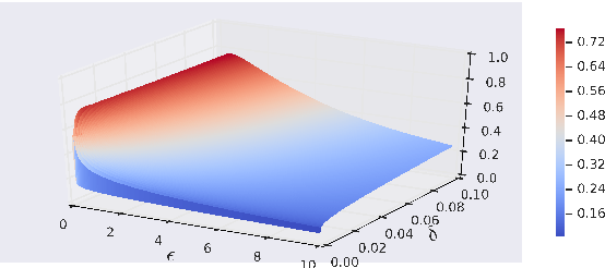 Figure 3 for Truncated Laplacian Mechanism for Approximate Differential Privacy