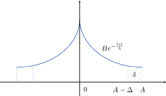 Figure 1 for Truncated Laplacian Mechanism for Approximate Differential Privacy