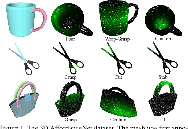 Figure 1 for 3D AffordanceNet: A Benchmark for Visual Object Affordance Understanding