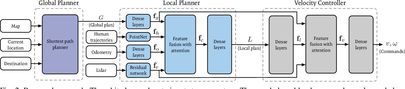 Figure 2 for Deep Local Trajectory Replanning and Control for Robot Navigation