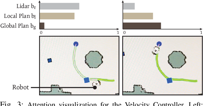 Figure 3 for Deep Local Trajectory Replanning and Control for Robot Navigation
