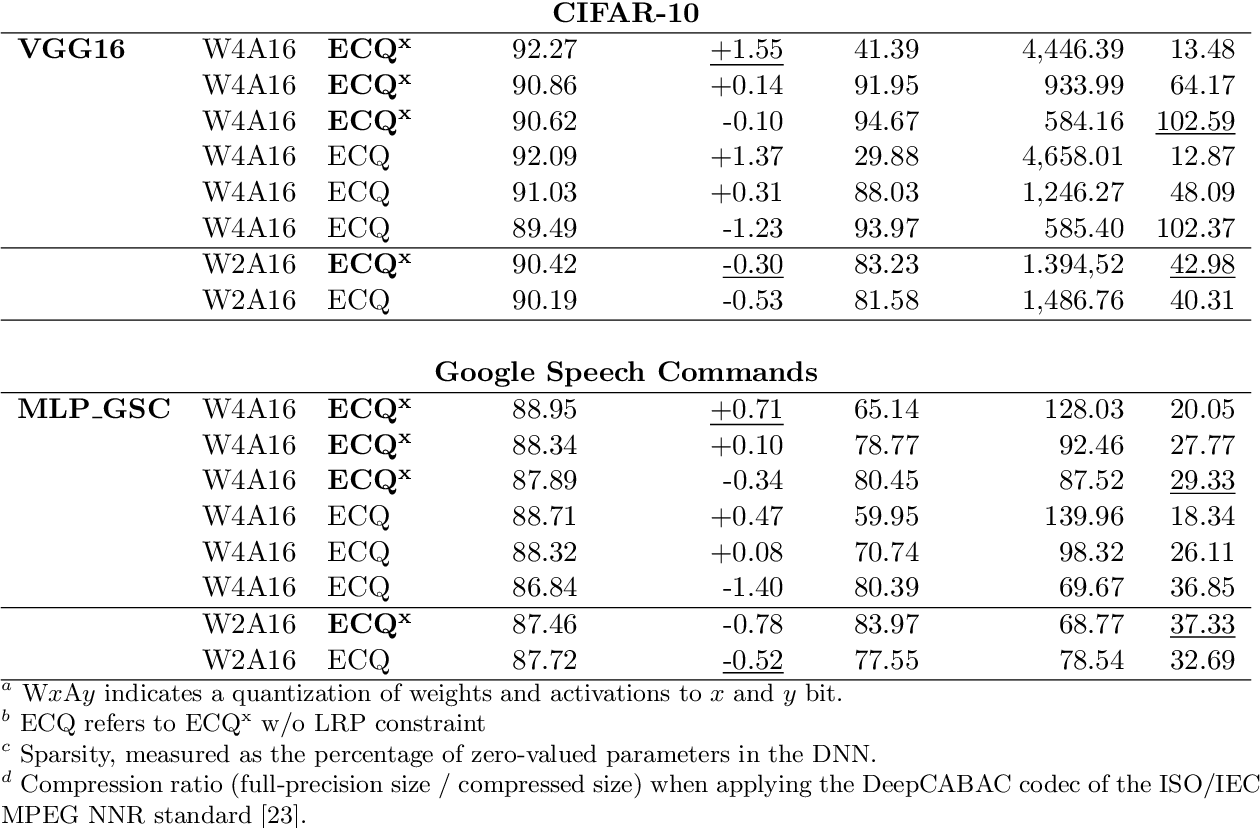 Figure 2 for ECQ$^{\text{x}}$: Explainability-Driven Quantization for Low-Bit and Sparse DNNs