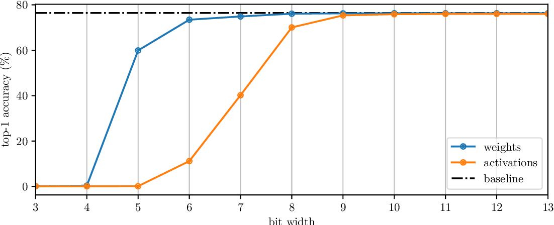 Figure 1 for ECQ$^{\text{x}}$: Explainability-Driven Quantization for Low-Bit and Sparse DNNs