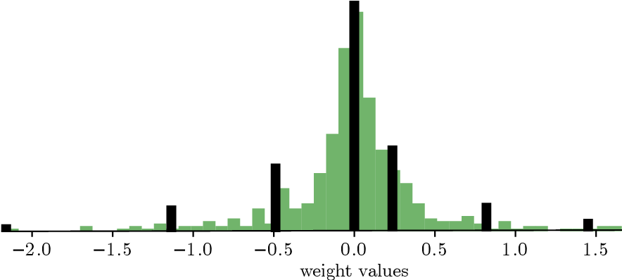 Figure 3 for ECQ$^{\text{x}}$: Explainability-Driven Quantization for Low-Bit and Sparse DNNs