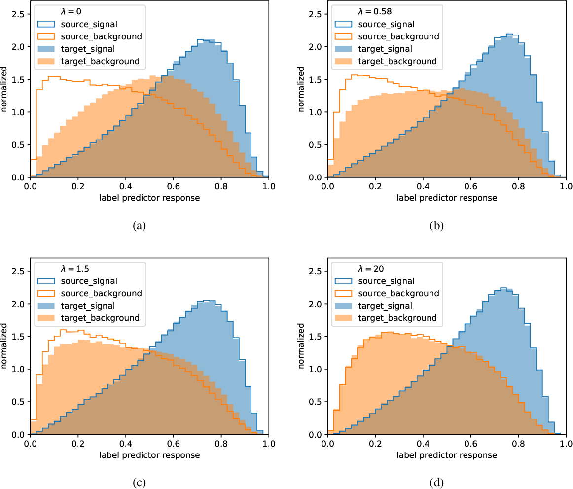 Figure 4 for Adversarial domain adaptation to reduce sample bias of a high energy physics classifier