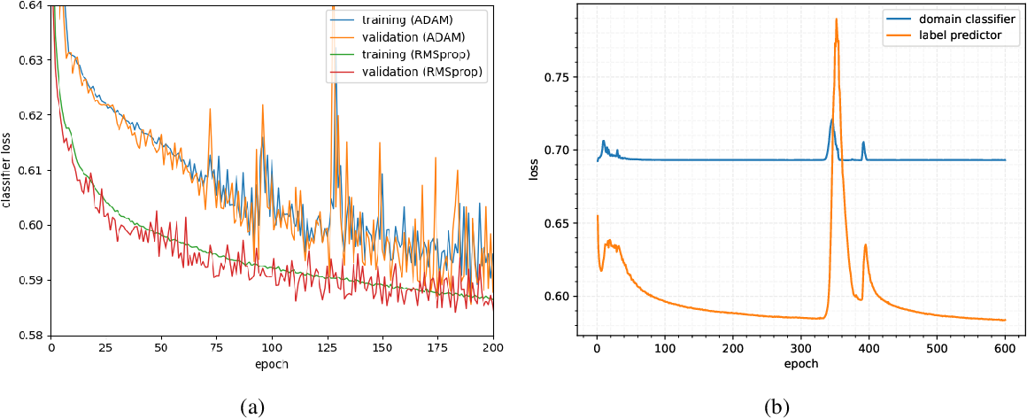 Figure 2 for Adversarial domain adaptation to reduce sample bias of a high energy physics classifier