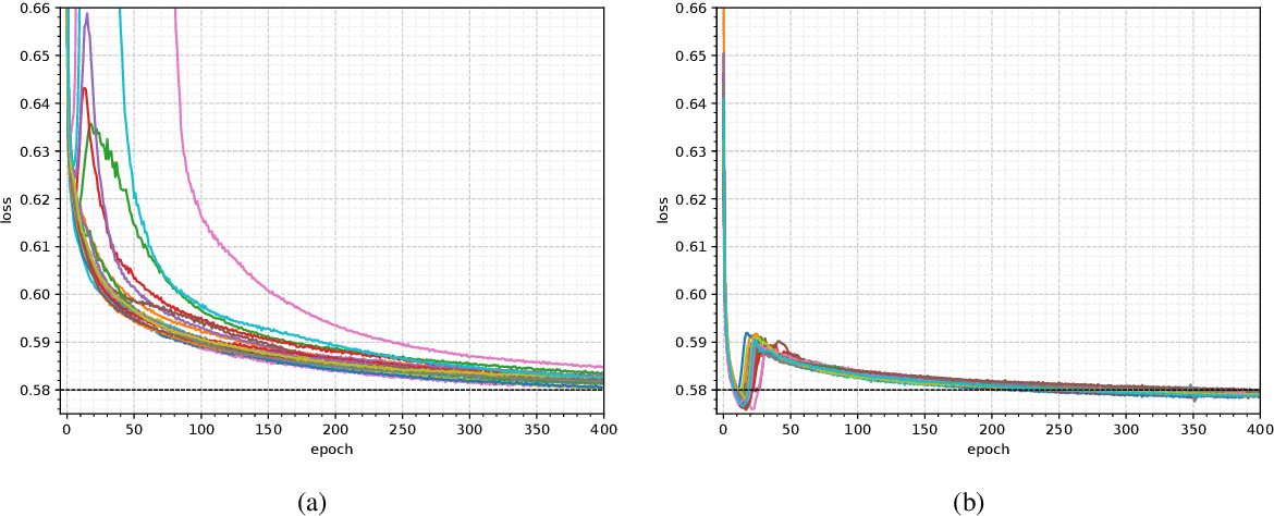 Figure 3 for Adversarial domain adaptation to reduce sample bias of a high energy physics classifier