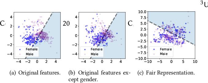 Figure 1 for Learning Fair Representations via an Adversarial Framework