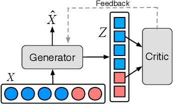 Figure 3 for Learning Fair Representations via an Adversarial Framework