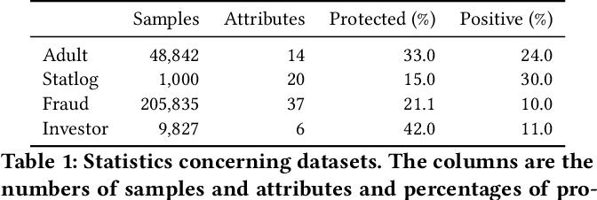 Figure 2 for Learning Fair Representations via an Adversarial Framework