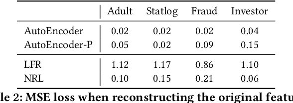 Figure 4 for Learning Fair Representations via an Adversarial Framework