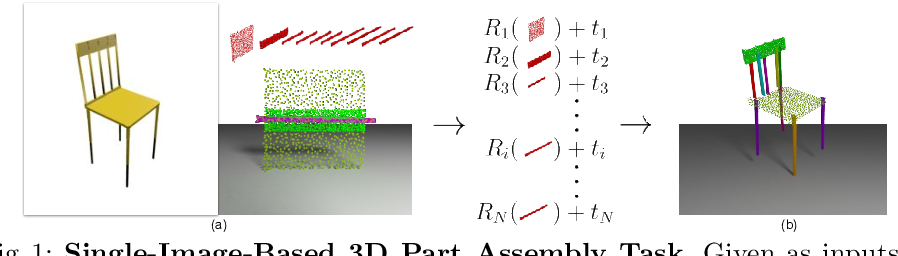 Figure 1 for Learning 3D Part Assembly from a Single Image
