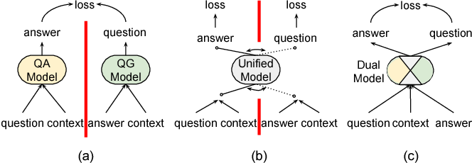 Figure 1 for Dual Ask-Answer Network for Machine Reading Comprehension