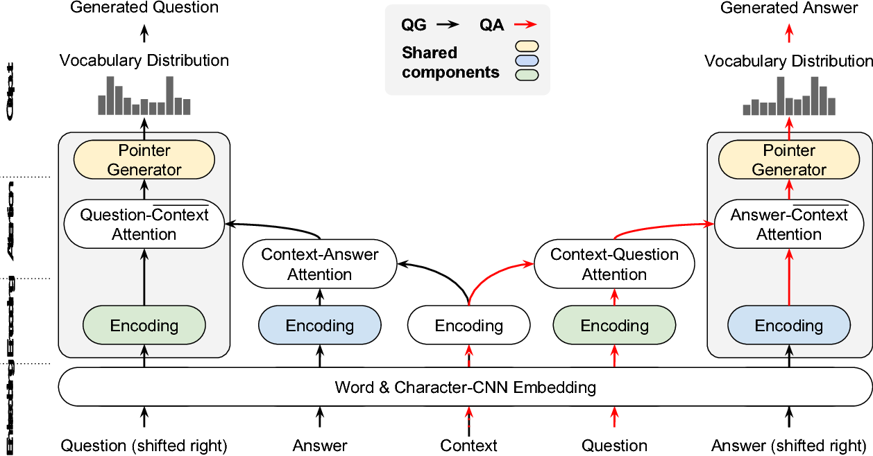 Figure 3 for Dual Ask-Answer Network for Machine Reading Comprehension