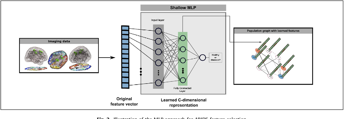 Figure 2 for Disease Prediction using Graph Convolutional Networks: Application to Autism Spectrum Disorder and Alzheimer's Disease