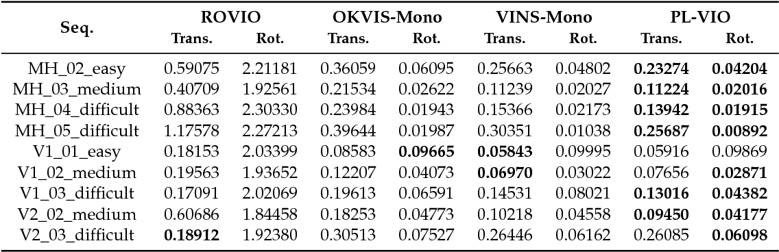 Table 1 from PL-VIO: Tightly-Coupled Monocular Visual