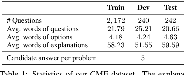 Figure 2 for You Can Do Better! If You Elaborate the Reason When Making Prediction