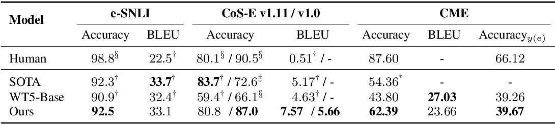 Figure 3 for You Can Do Better! If You Elaborate the Reason When Making Prediction