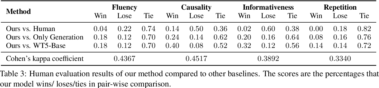 Figure 4 for You Can Do Better! If You Elaborate the Reason When Making Prediction