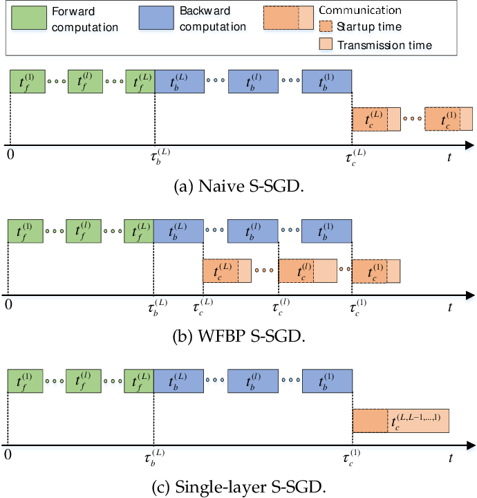 Figure 2 for MG-WFBP: Merging Gradients Wisely for Efficient Communication in Distributed Deep Learning