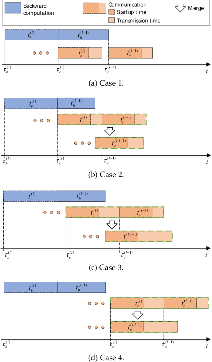 Figure 4 for MG-WFBP: Merging Gradients Wisely for Efficient Communication in Distributed Deep Learning