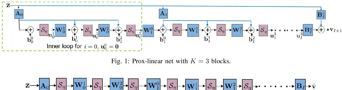 Figure 1 for Real-time Power System State Estimation and Forecasting via Deep Neural Networks