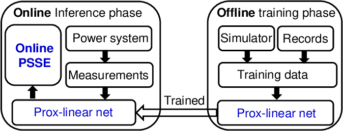 Figure 2 for Real-time Power System State Estimation and Forecasting via Deep Neural Networks