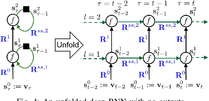 Figure 3 for Real-time Power System State Estimation and Forecasting via Deep Neural Networks