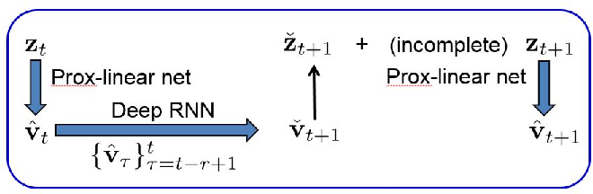Figure 4 for Real-time Power System State Estimation and Forecasting via Deep Neural Networks
