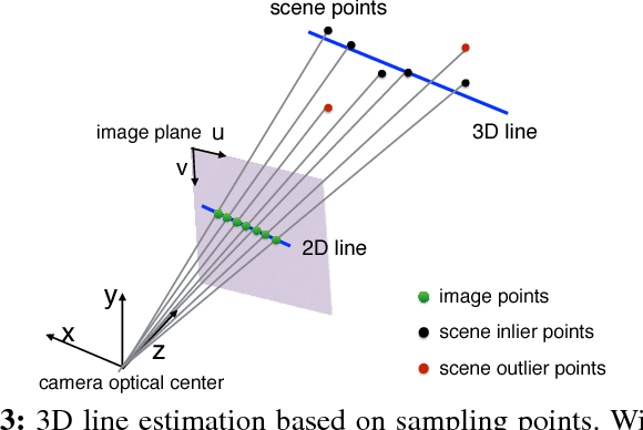 Figure 3 for Exploiting Points and Lines in Regression Forests for RGB-D Camera Relocalization