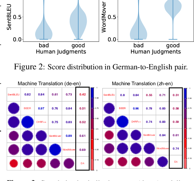Figure 4 for MoverScore: Text Generation Evaluating with Contextualized Embeddings and Earth Mover Distance