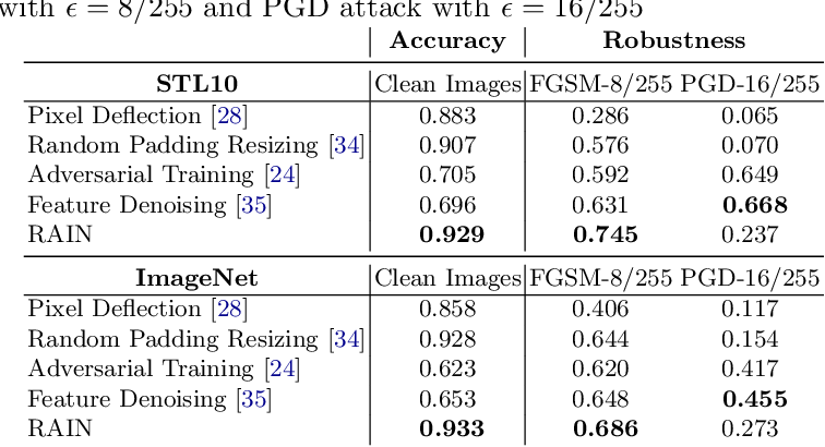 Figure 4 for RAIN: Robust and Accurate Classification Networks with Randomization and Enhancement