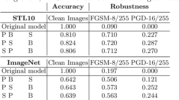 Figure 2 for RAIN: Robust and Accurate Classification Networks with Randomization and Enhancement