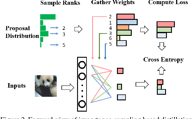 Figure 3 for Accelerating Large Scale Knowledge Distillation via Dynamic Importance Sampling