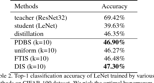 Figure 4 for Accelerating Large Scale Knowledge Distillation via Dynamic Importance Sampling