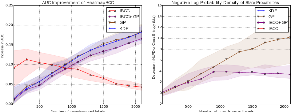 Figure 2 for Bayesian Heatmaps: Probabilistic Classification with Multiple Unreliable Information Sources