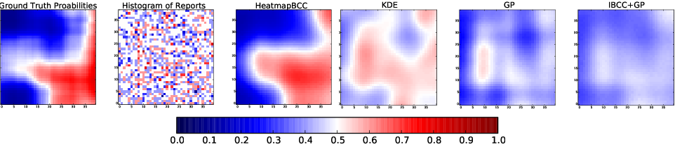 Figure 3 for Bayesian Heatmaps: Probabilistic Classification with Multiple Unreliable Information Sources