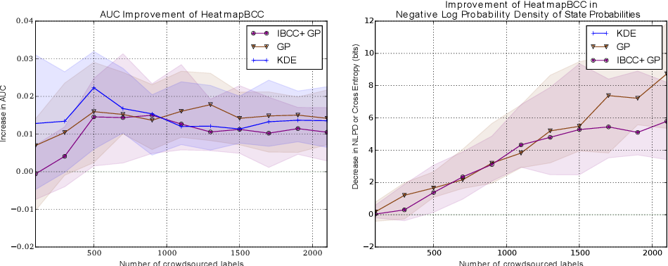 Figure 4 for Bayesian Heatmaps: Probabilistic Classification with Multiple Unreliable Information Sources