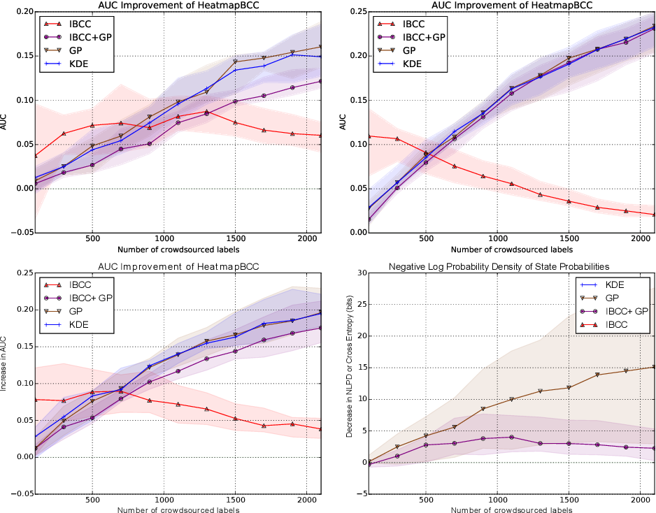 Figure 1 for Bayesian Heatmaps: Probabilistic Classification with Multiple Unreliable Information Sources