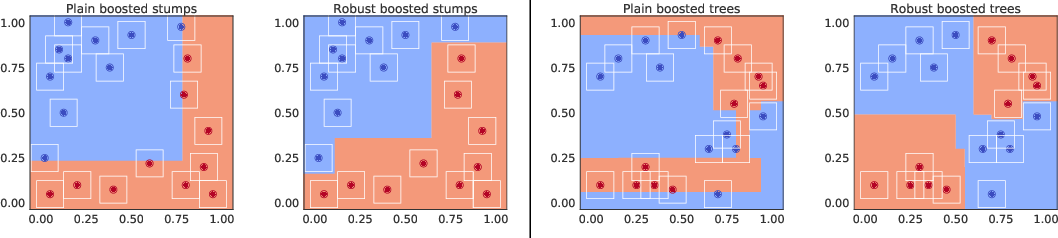Figure 1 for Provably Robust Boosted Decision Stumps and Trees against Adversarial Attacks