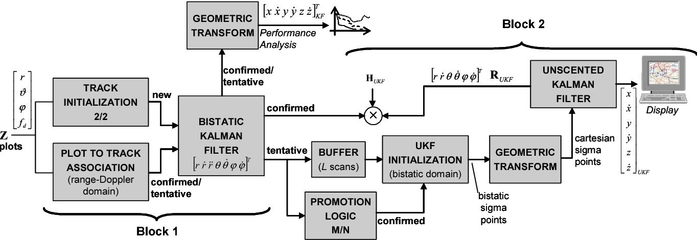 block diagram of tracker architecture